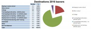 Year 2015-16 leavers destinations_Page_1